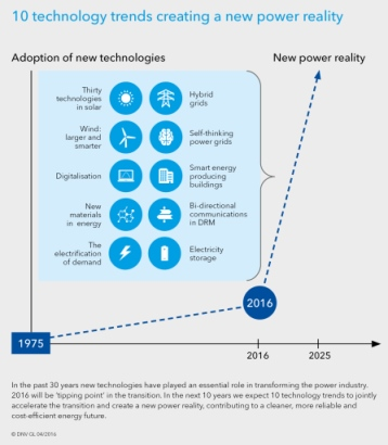 Technology Outlook 2025 Energy infographic